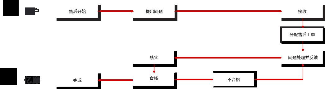 企业网站维护流程